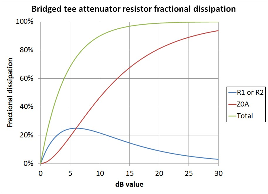Bridged tee fractional dissipation