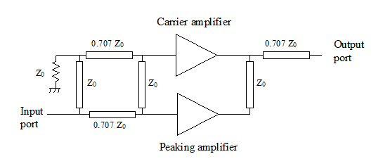 Microwaves101 | Doherty Amplifiers